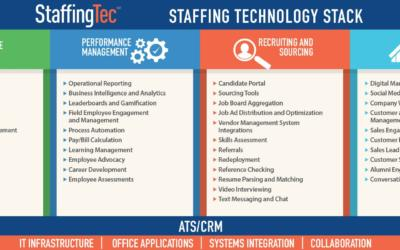The Future of Staffing Technology is NOW